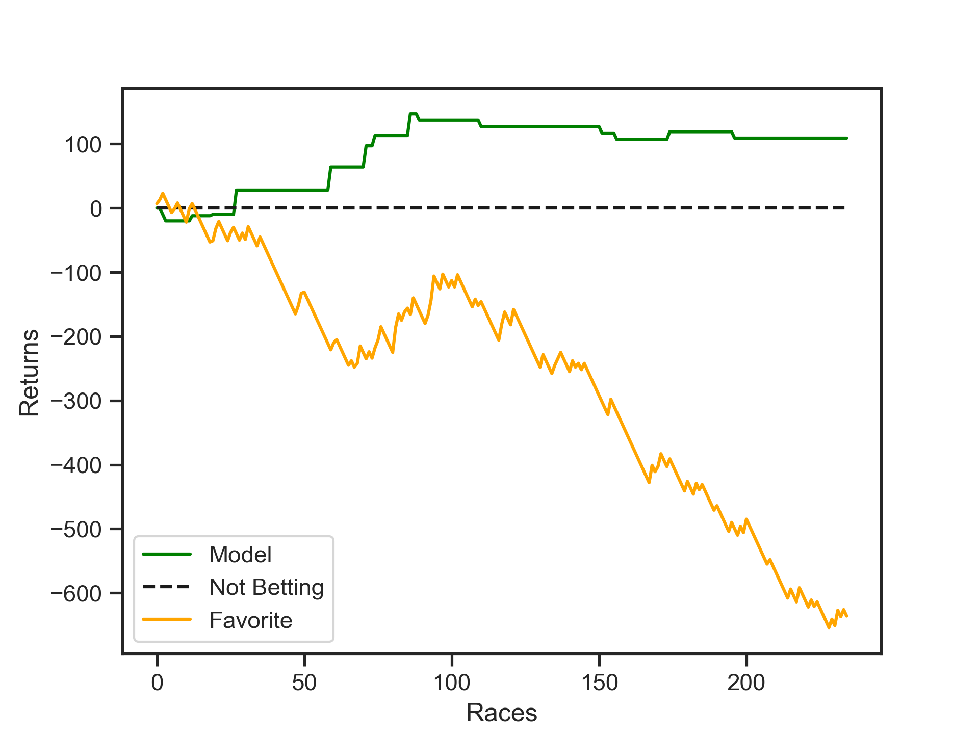 horse betting machine learning tools